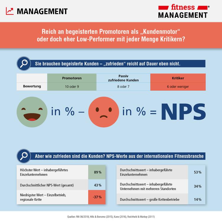 Mit dem Net Promoter Score (NPS) die Kundenzufriedenheit messen.