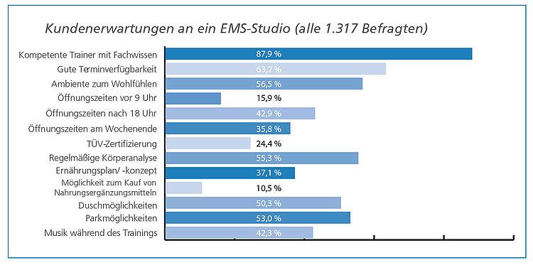 Weiterempfehlungsquote EMS-Training