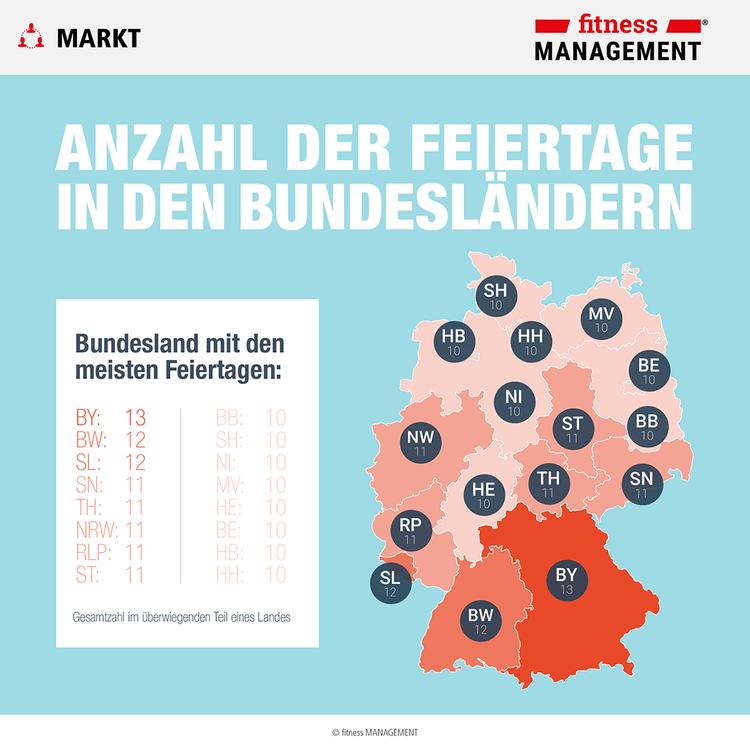 Bayern hat mit 13 die meisten gesetzlichen Feiertage, Augsburg sogar 15, Schlusslichter sind mit 10 gesetzlichen Feiertagen  Hamburg, Bremen, Berlin, Hessen, Mecklenburg-Vorpommern, Niedersachsen, Schleswig-Holstein und Brandenburg.
