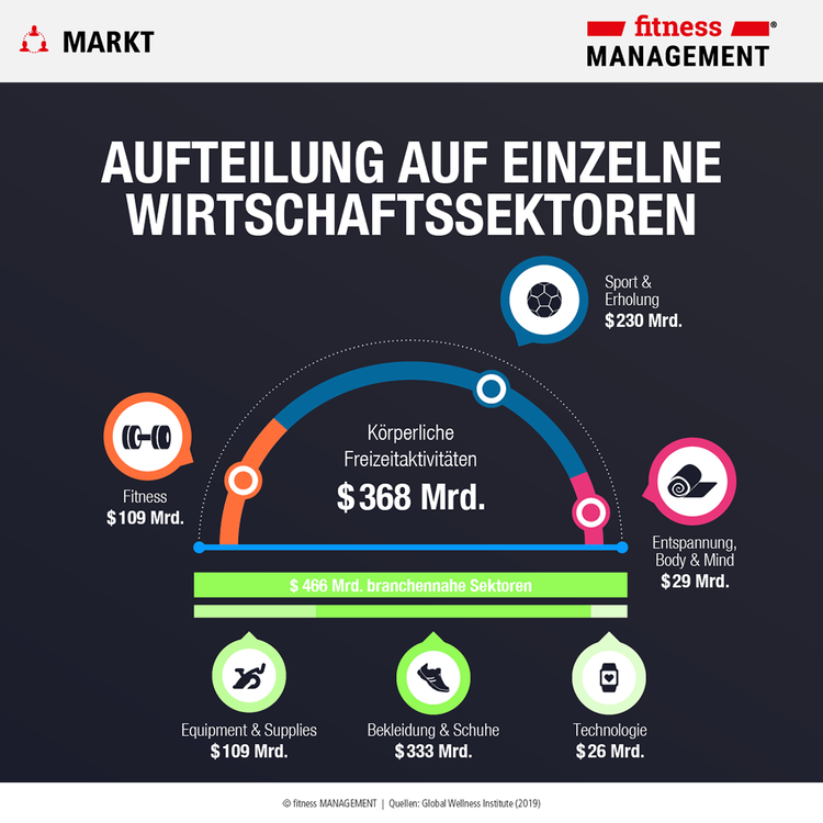 Infografik zum GWI-Report 'Move to be well – The Global Economy of Physical Activity'