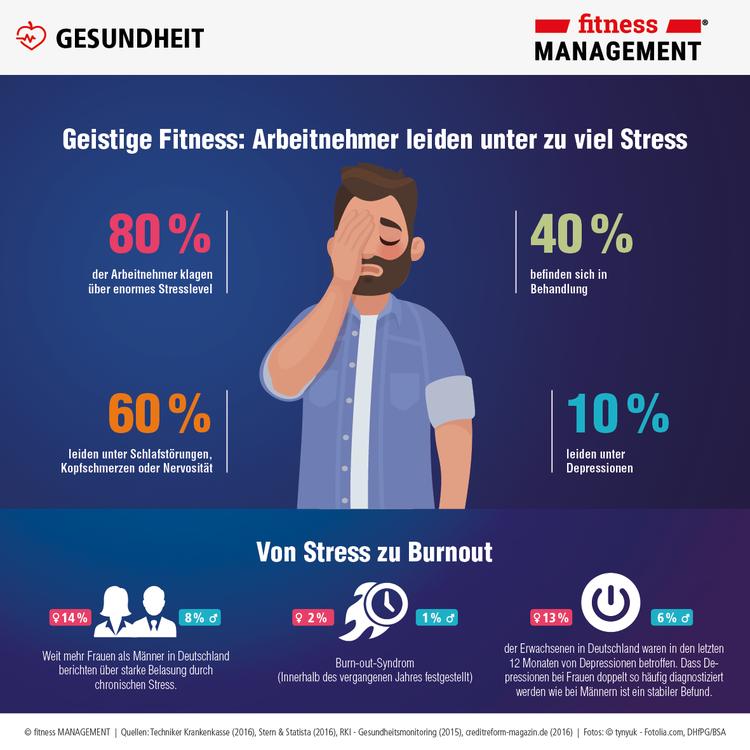 Geistige Fitness: Arbeitnehmer leiden unter zu viel Stress