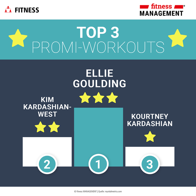 Top 3 Promi-Workouts