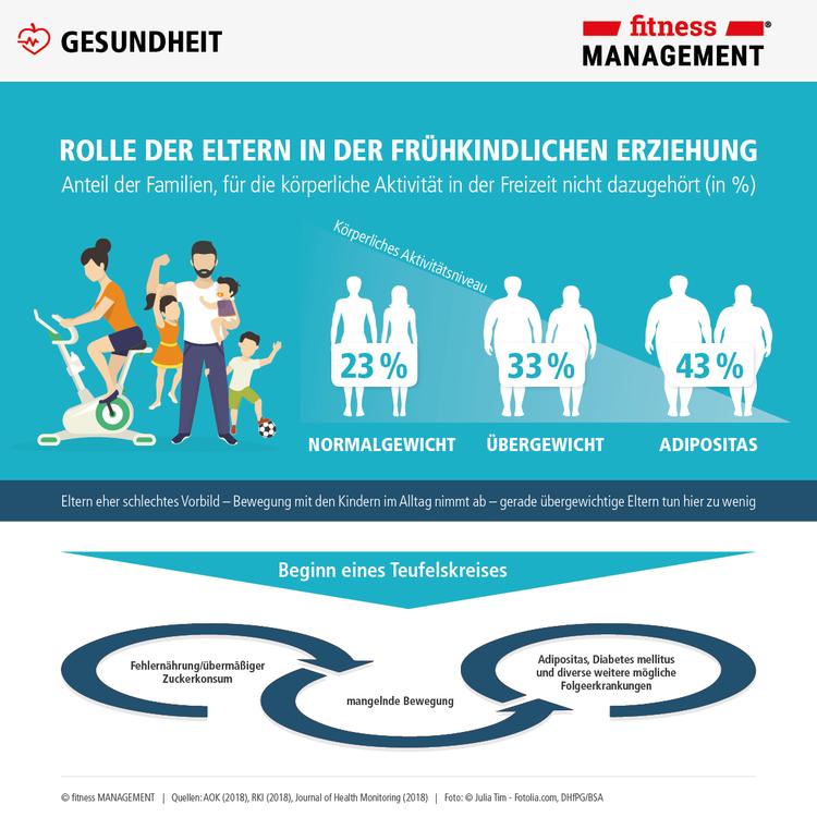 Infografik Fitnessmanagement zum Weltkindertag nimmt Fitness von Deutschlands Kindern unter die Lupe.