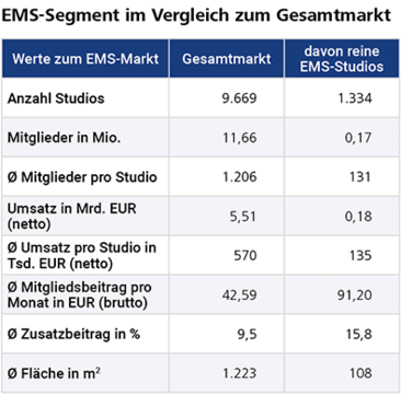 EMS-Training zeigt gute Zukunftsperspektiven
