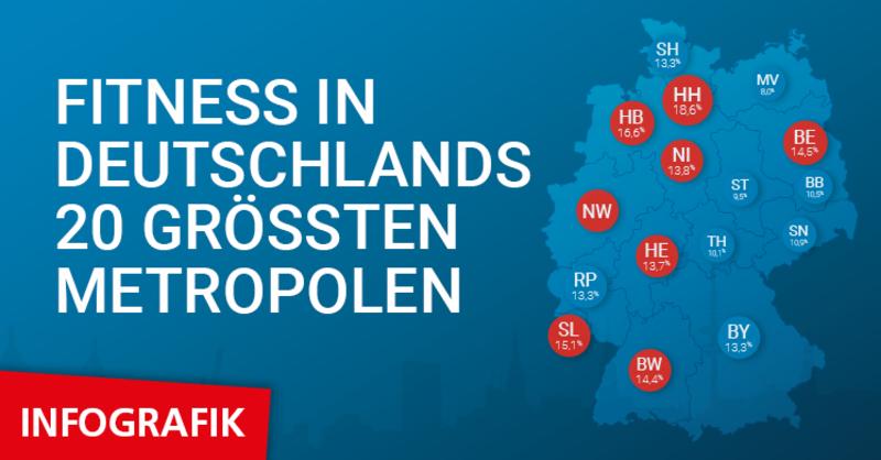 'Eckdaten der deutschen Fitness-Wirtschaft': 2,8 der rund 11,1 Millionen Mitglieder trainieren in den Fitnessstudios der 20 größten Städte Deutschlands.