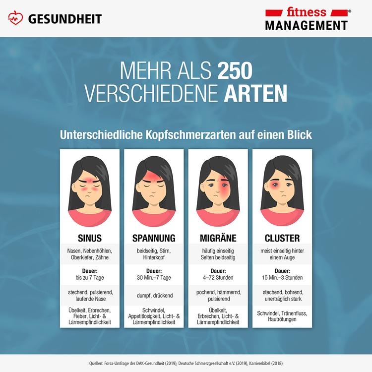 Kopfschmerzen: es gibt mehr als 250 Arten – Sinus, Spannung, Migräne, Cluster und Co.