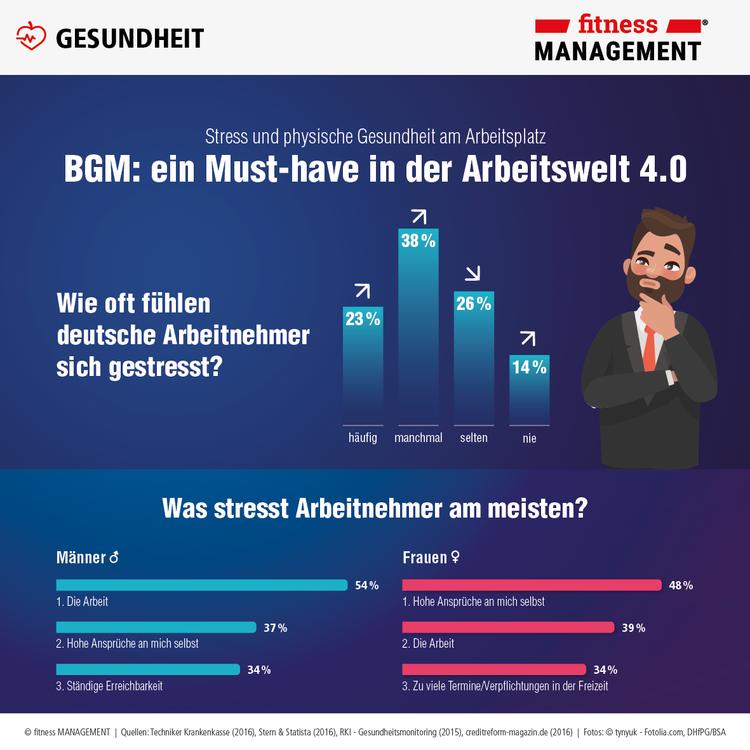 Wie oft fühlen deutsche Arbeitnehmer sich gestresst?