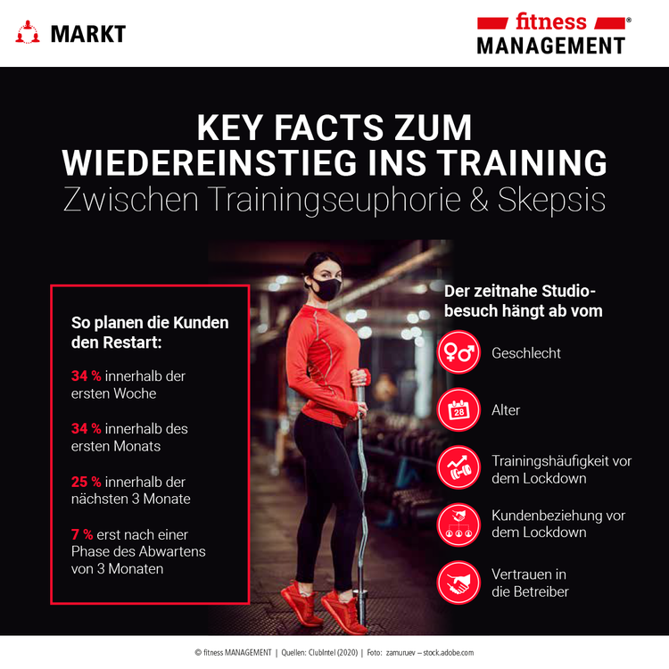 So planen Kunden den Wiedereinstieg ins Training