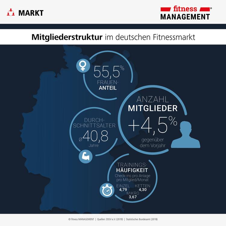 Frauenanteil, Altersdurchschnitt, Wachstum der Mitgliederanzahl und Trainingshäufigkeit in den deutschen Fitnessstudios im Überblick.