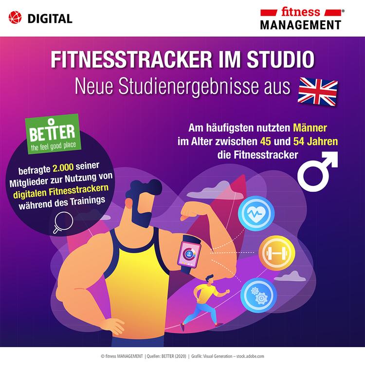 Fitnesstracker im Studio – Infografik