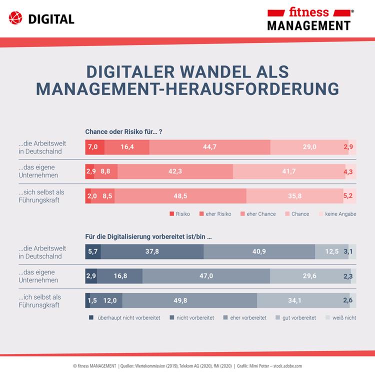 Digitalisierung als Herausforderung für das Management – Infografik zum Digitalisierungsindex Mittelstand 2019/2020
