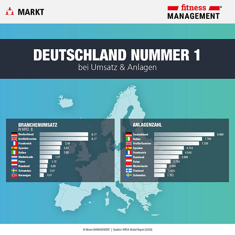 Deutschland, der Big-Player in Europa