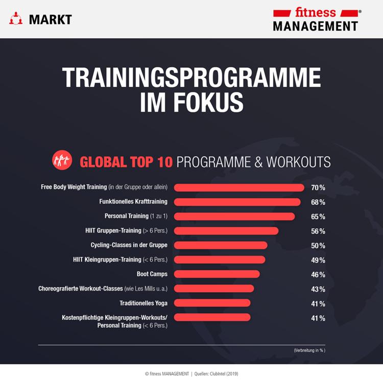 ClubIntel Fitness Industry Trend Report 2019: Trainingsprogramme im Fokus
