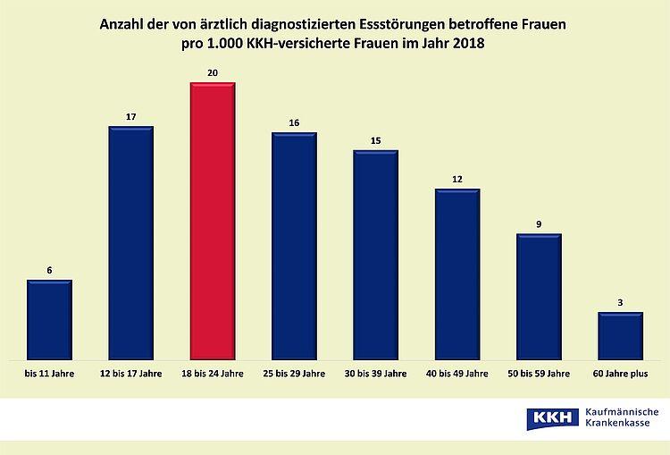 Essstörungen: Betroffene Frauen pro 1.000 Frauen. Grafik: KKH