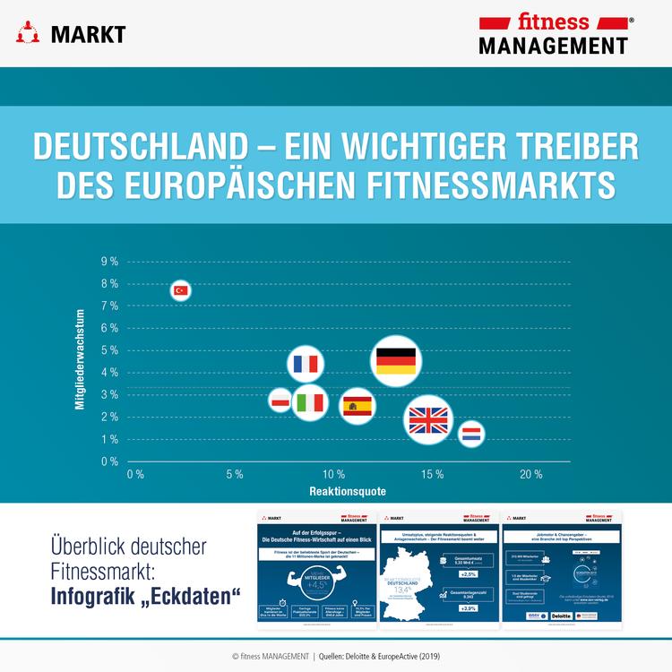 Überblick deutscher Fitnessmarkt: Infografik 'Eckdaten der deutschen Fitness-Wirtschaft 2019'.