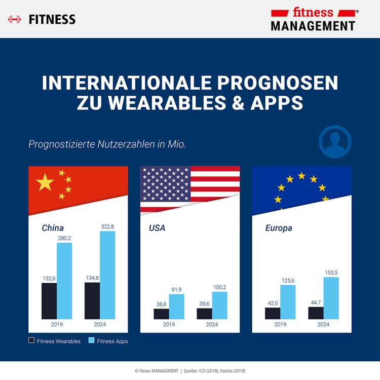 Infografik (1/4): Internationale Prognosen zu Wearables & Apps