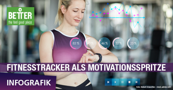 Fitnesstracker als Motivationsspritze – Infografik