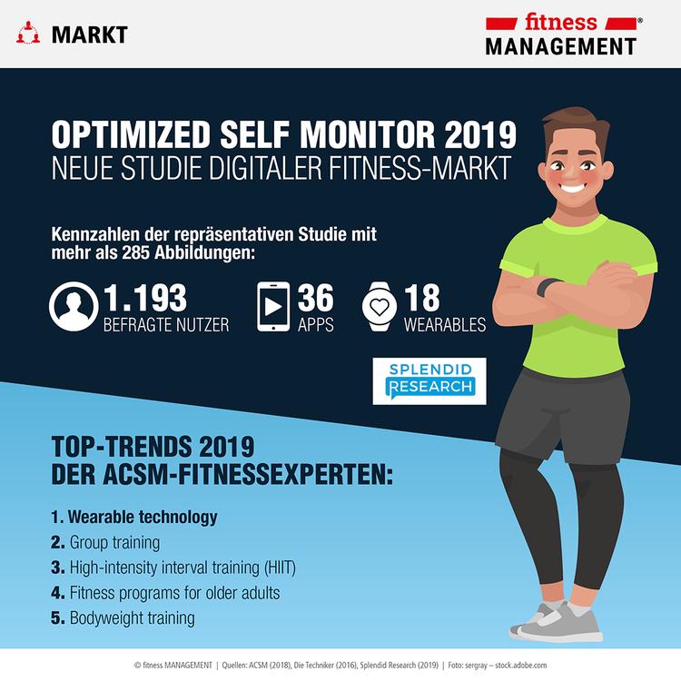 Welche Rolle spielen digitale Trainingshelfer im Alltag der Deutschen? Antworten liefert der Optimized Self Monitor 2019.