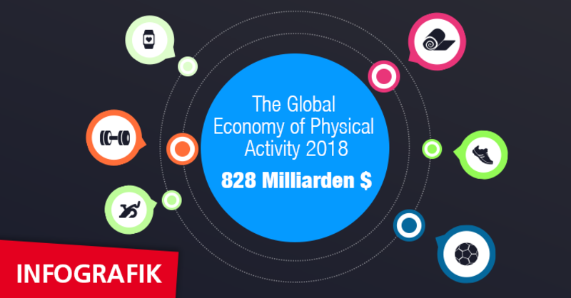 Infografik 'Move to be well – The Global Economy of Physical Activity' zum Report des Global Wellness Institutes.