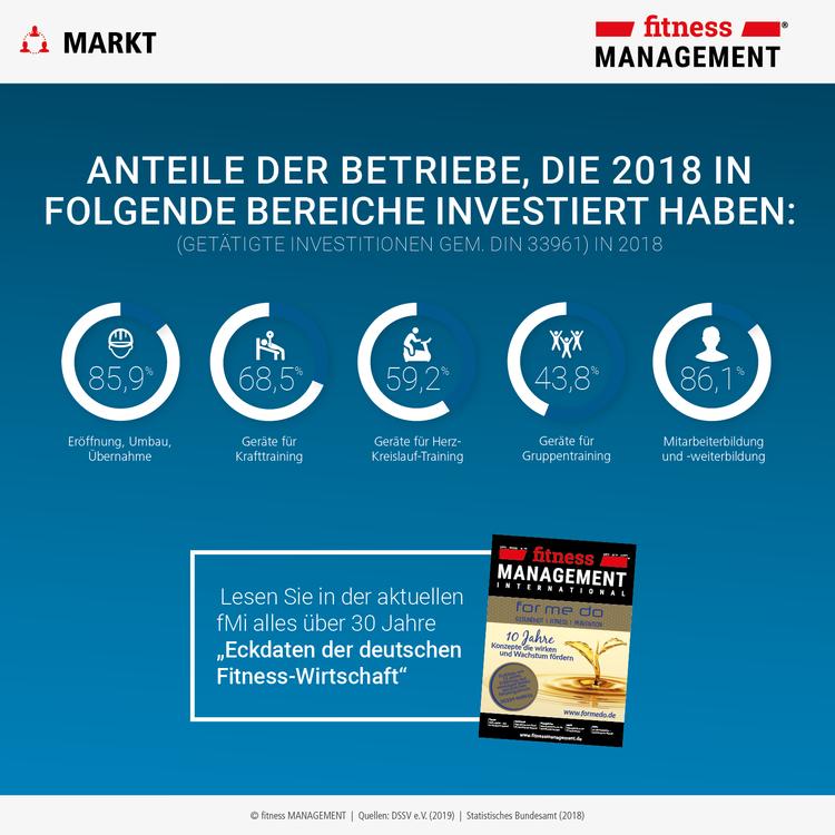 Alles über '30 Jahre Eckdaten der deutschen Fitness-Wirtschaft' lesen Sie in der fMi 02/2019.