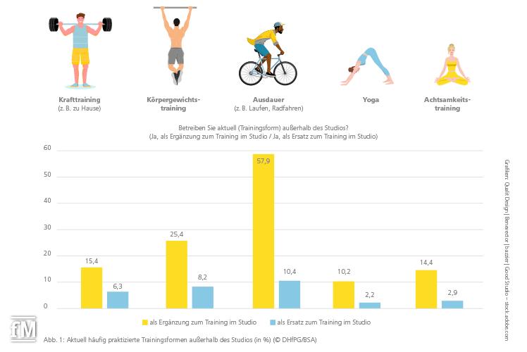 Fitnessstudio oder andere Trainingsformen? Bundesweite repräsentativen Befragung von Mitgliedern in Einzel-, Ketten-, Mikro- und EMS-Anlagen (n = 3.591) durch die DHfPG.