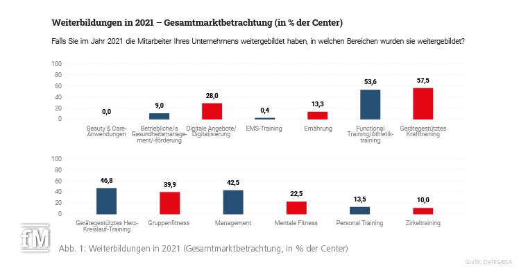 Abb. 1: Weiterbildungen in 2021 (Gesamtmarktbetrachtung, in % der Center)