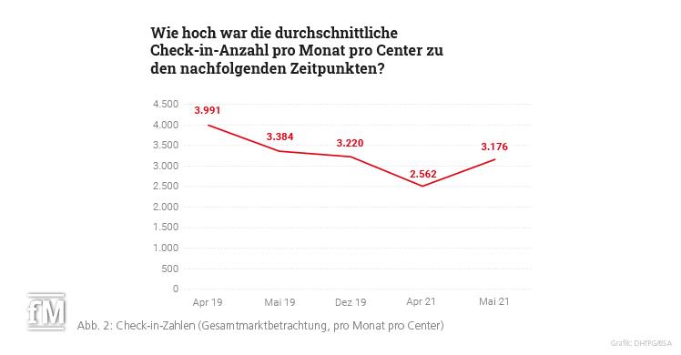 Abb. 2: Check-in-Zahlen (Gesamtmarktbetrachtung, pro Monat pro Center)