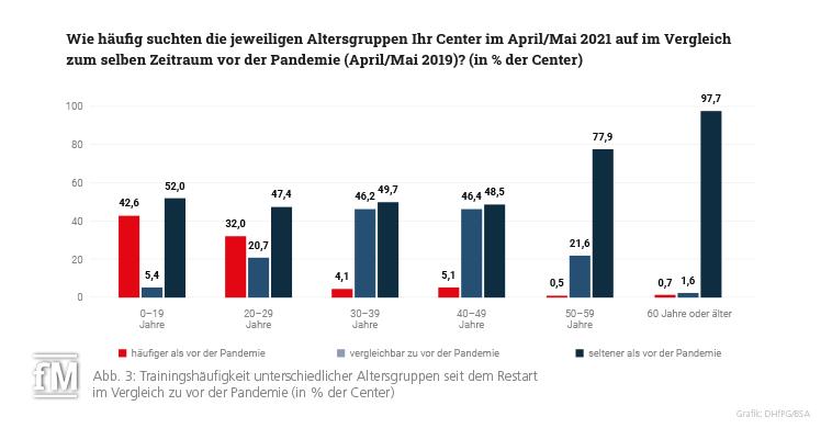 Abb. 3: Trainingshäufigkeit unterschiedlicher Altersgruppen seit dem Restart im Vergleich zu vor der Pandemie (in % der Center)