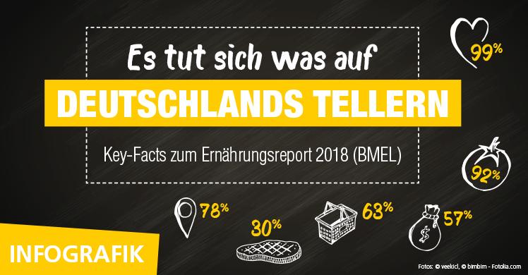 Das essen die Deutschen: Der Ernährungsreport des Bundesministeriums für Ernährung und Landwirtschaft (BMEL) im Überblick.