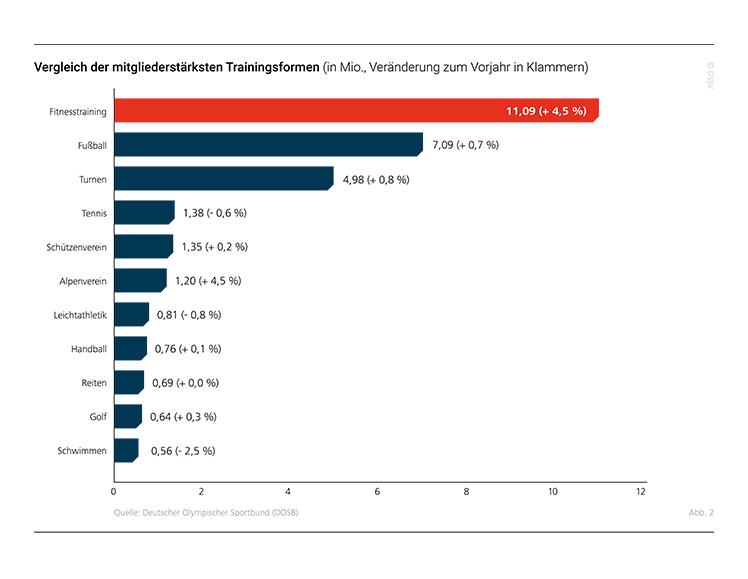 Infografik aus den 'Eckdaten der deutschen Fitness-Wirtschaft 2019' von DSSV, Deloitte und DHfPG.