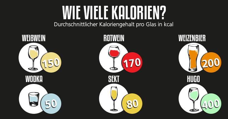 Wie viele Kalorien enthalten Bier, Wein, Sekt, Wodka & Co.? Die Kalorientabelle Alkohol verrät, wie lange man Sport treiben muss, um sie abzutrainieren.