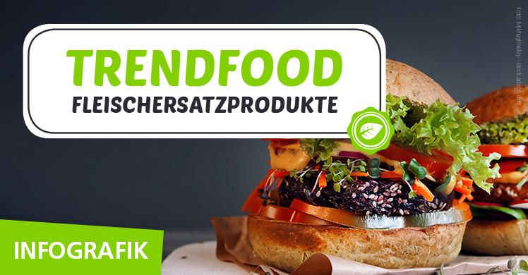 Die fM Infografik zum Trendfood Fleischersatzprodukte.