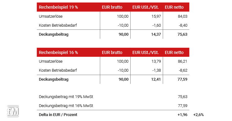 Rechenbeispiel zum Corona-Konjunkturpaket Mehrwertsteuersenkung
