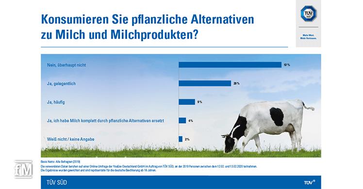 Anteil am Milchkonsum: Pflanzliche Alternativen und Kuhmilch oder Milchprodukte