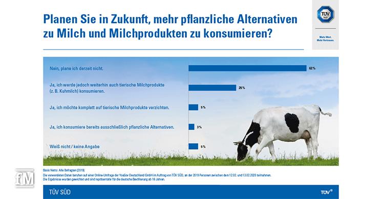 Milch oder Milchalternativen: Was die Verbraucher konsumieren wollen