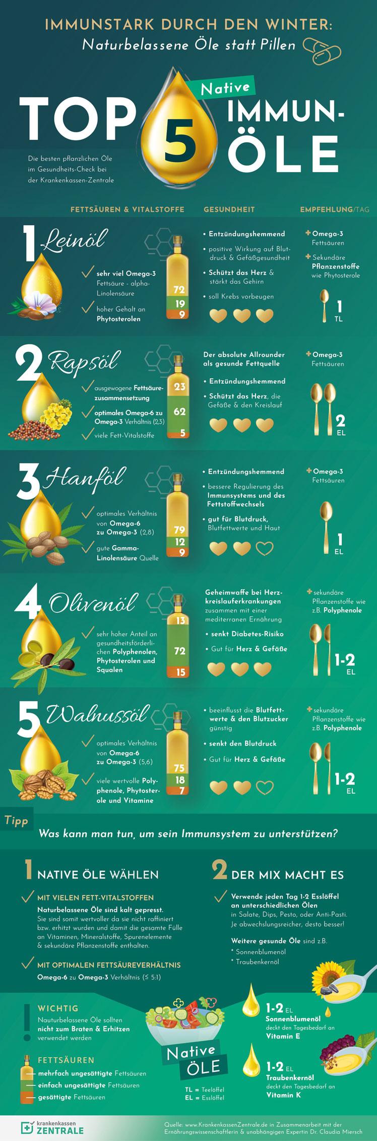 Die fünf besten Öle fürs Immunsystem