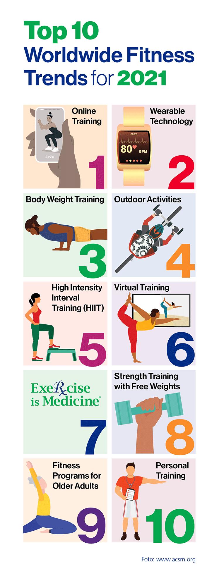 Die weltweiten Top Ten Fitnesstrends auf einen Blick.