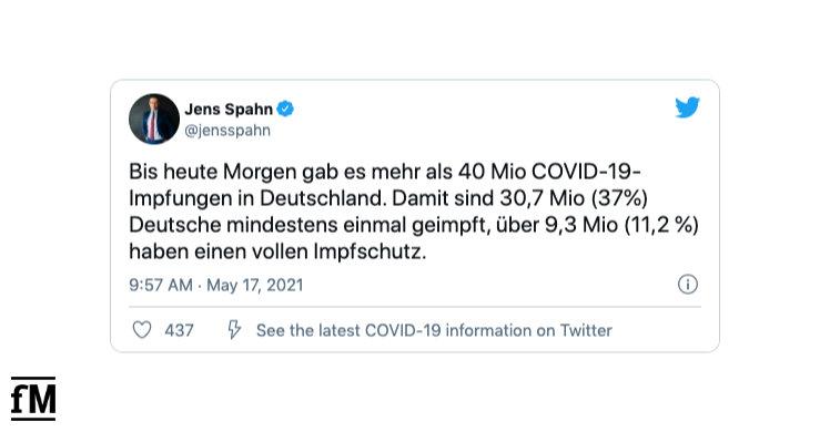 Bundesgesundheitsminister Spahn auf Twitter: 'Bis heute Morgen gab es mehr als 40 Mio COVID-19-Impfungen in Deutschland. Damit sind 30,7 Mio (37%) Deutsche mindestens einmal geimpft, über 9,3 Mio (11,2 %) haben einen vollen Impfschutz.'