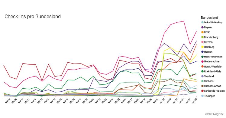 Check-in-Zahlen im Bundesländer-Vergleich