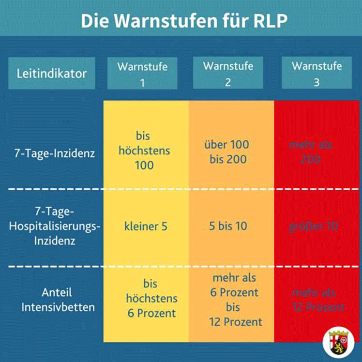 Die Warnstufen für RLP