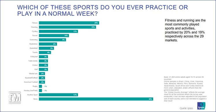 Trotz Pandemie die Nummer 1: Fitnesstraining ist weltweit die beliebteste Trainingsform