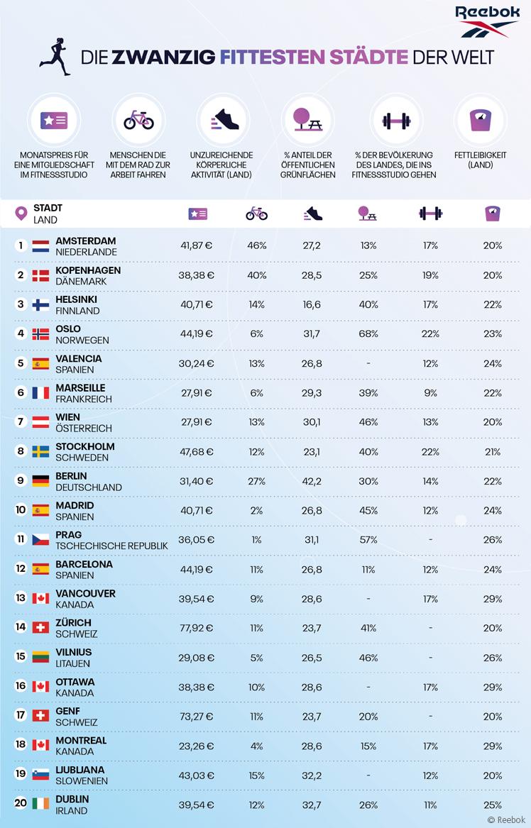 Reebok 'Active Cities 2021': Globale Fitnessmetropolen im Check.