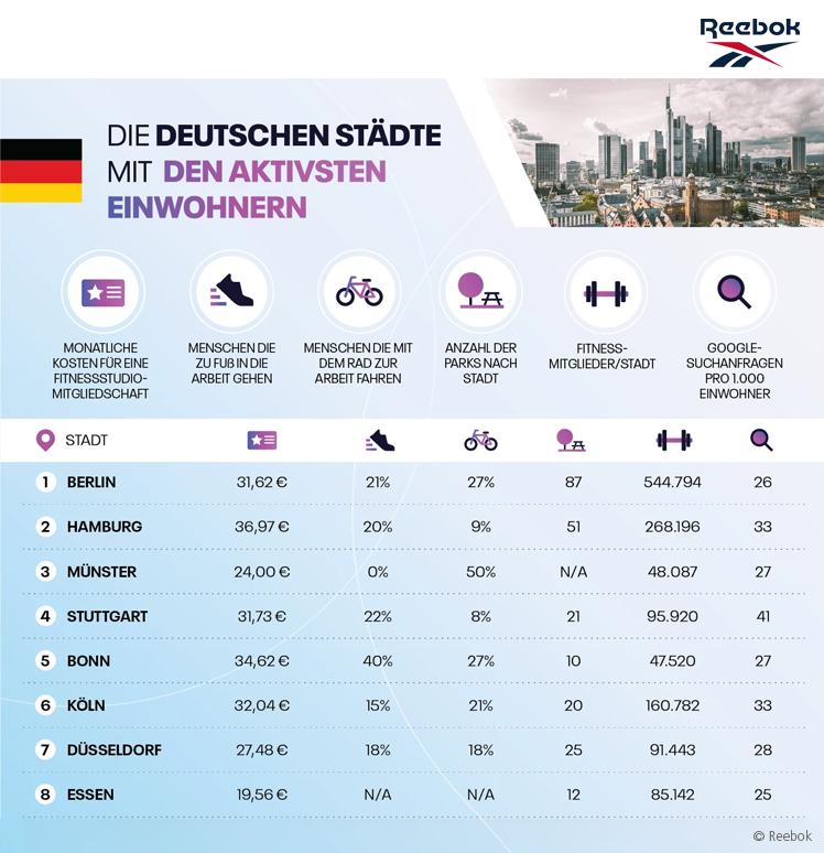 Deutsche Großstädte im Fitness-Ceck: Berlin, Hamburg und Münster auf dem Podium.